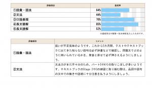 %e3%83%86%e3%82%b9%e3%83%88%e7%b5%90%e6%9e%9c2