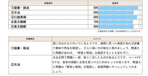 テスト結果1